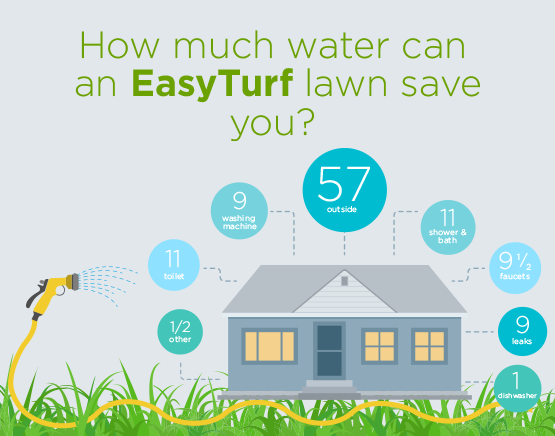 saving water with artificial grass